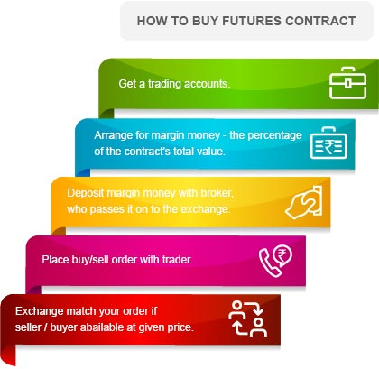 How to Buy Futures Contracts By Kotak Securities®