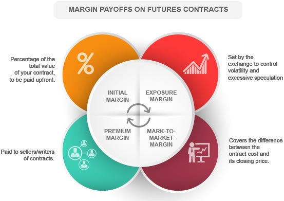 Margin Payofs on Futures Contracts By Kotak Securities®