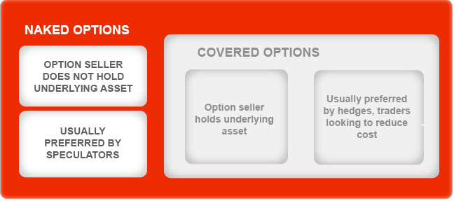 Coverd Options Vs Naked Options By Kotak Securities®