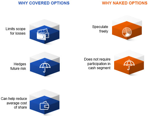 Difference Between Covered Options & Naked Options By Kotak Securities®
