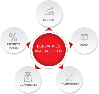 What are Derivatives By Kotak Securities®