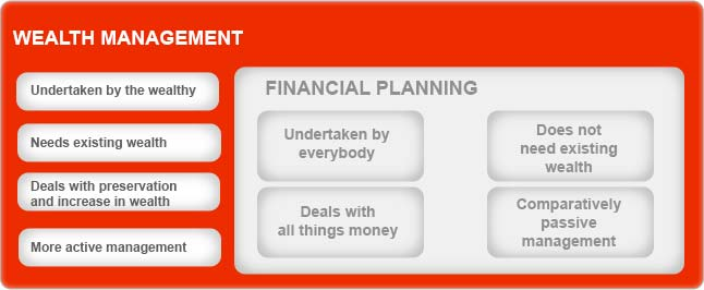 Financial Planning Vs Wealth Management By Kotak Securities®
