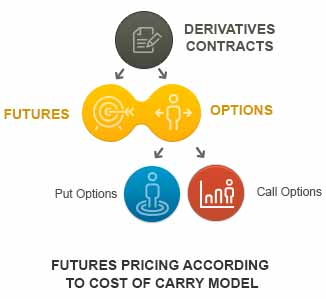 options and futures The fundamental difference between options and futures lies in the obligations they put on their buyers and sellers an option gives the buyer the right, but not the obligation, to buy (or sell) a.