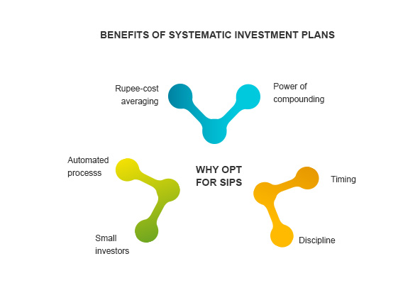 Benefits of Systematic Investment Plan By Kotak Securities®