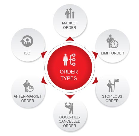 Types of Orders u can buy in Share Market By Kotak Securities®