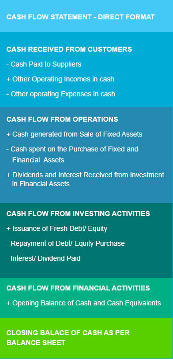 Formats of the Cash Flow Statement by Kotak Securities