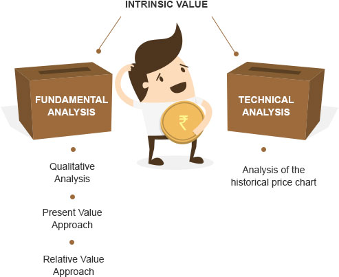 How to find Intrinsic Value