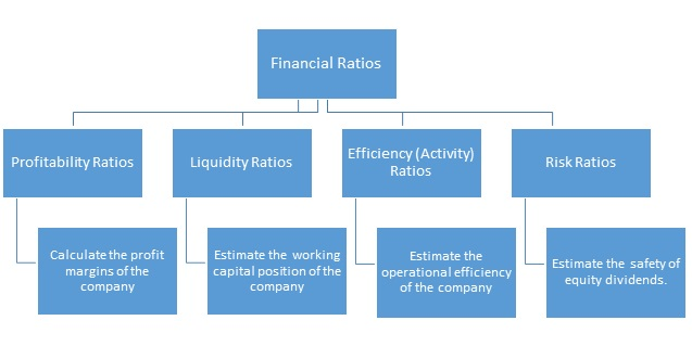 understanding the investment ratios used to measure efficiency Efficiency ratios measure how effectively a business uses its assets and manages its operations asset turnover ratios, activity ratios and asset management ratios are all examples of efficiency ratios two important efficiency ratios applicable to most businesses are the fixed asset turnover ratio and the inventory.