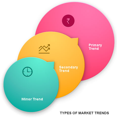 Types of Market Trends