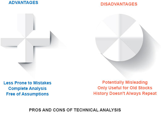 Pros & Cons of Technical Analysis