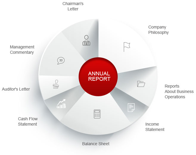 Contents of a Annual Report By Kotak Securities®