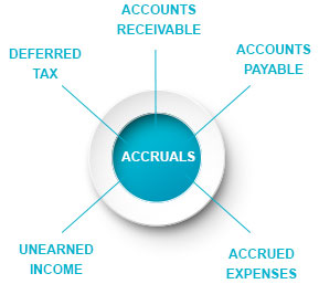 Types of Accruals by Kotak Securities
