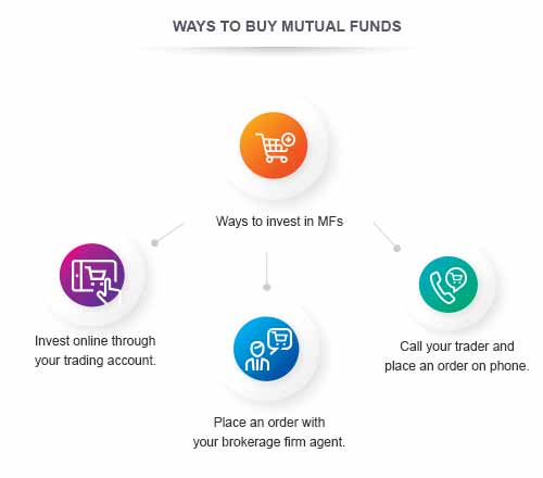 Different Ways to Buy Mutual Funds By Kotak Securities®