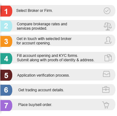 Steps to Open a Trading Account By Kotak Securities®