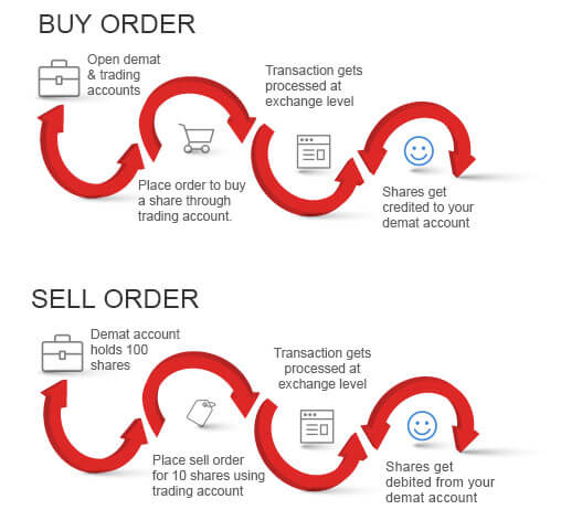How to Buy Orders in Share Market By Kotak Securities®