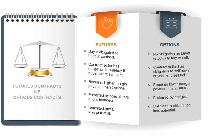 future & options trading