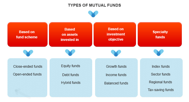 key sources of funds and role of short term funds Working capital has a direct impact on cash flow in a business consider these  five common sources of short-term working capital financing.