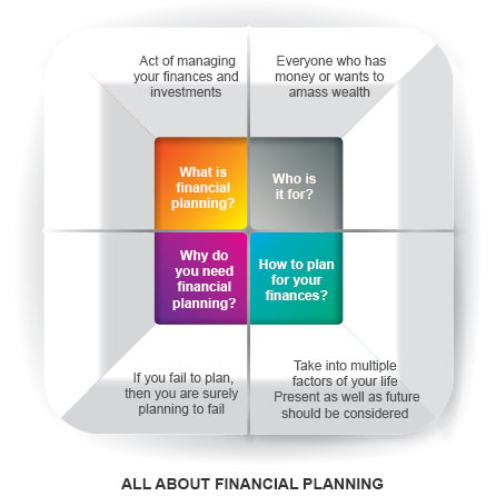 What is the Importance of Financial Planning | Kotak Securities®