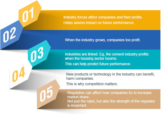 Reasons to Understand Industry Growth, Competition, Regulation by Kotak Securities