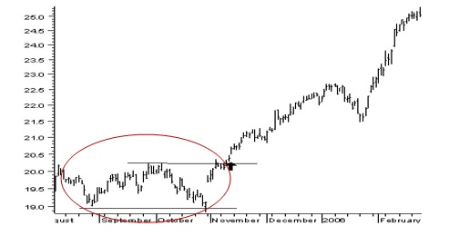 How to Read Stock Charts & Chart Patterns | Kotak Securities®