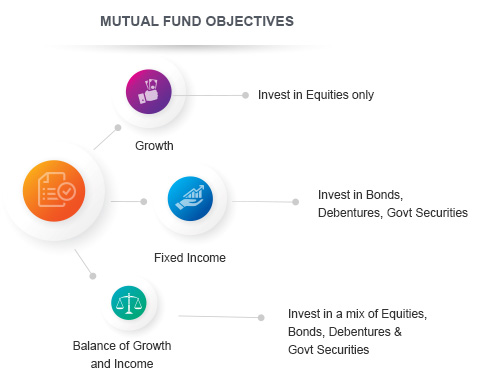 Objectives of Mutual Funds By Kotak Securities®