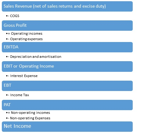 How to Perform Income Statement Analysis | Kotak Securities®