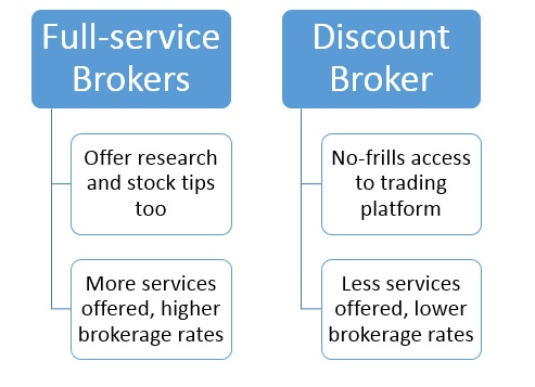Intraday Brokerage - Know All about Intraday Brokerage Charges
