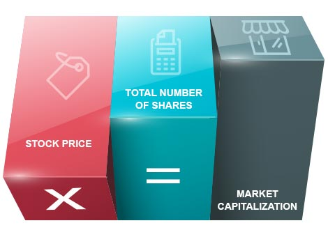What is Market Capitalization By Kotak Securities®