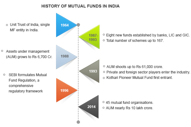 list of mutual funds