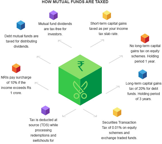How are Mutual Funds Taxed By Kotak Securities®