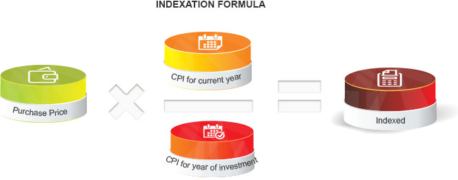 Indexation Formula  By Kotak Securities®