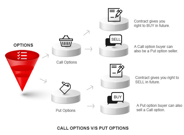 What is a call vs a put in options trading