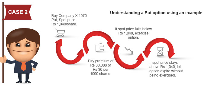 Understanding Put Options By Kotak Securities®
