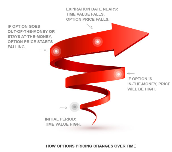 Options trading kotak