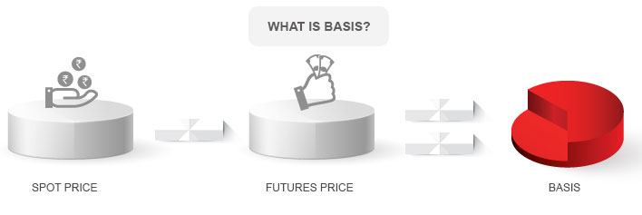 What is Basis in Futures Market By Kotak Securities®