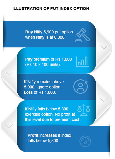 Illustration of Put Index Options By Kotak Securities®