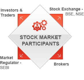 Partints In The Share Market By Kotak Securities