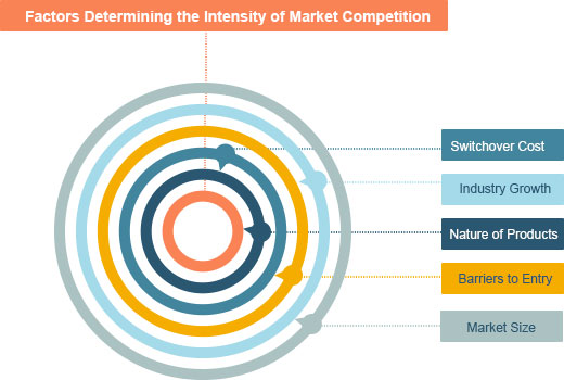 Factors Determining the Intensity of Market Competition