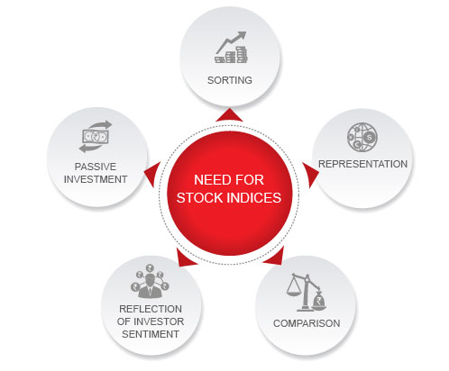 Need for Stock Market Indices By Kotak Securities®