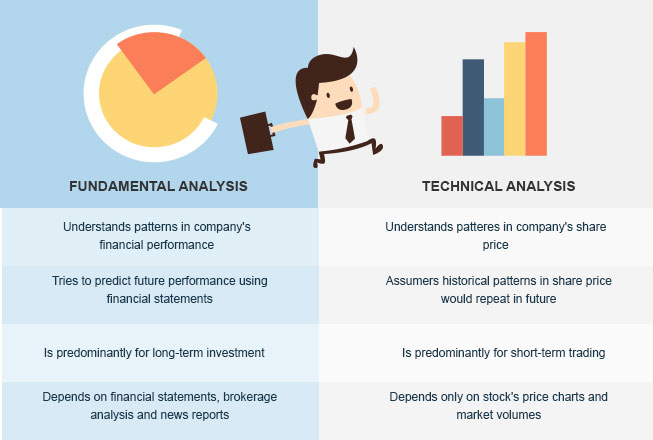 Fundamental Analysis VS Technical Analysis Of Stocks  Kotak